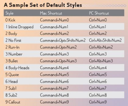 An InDesign default paragraph-character styles set
